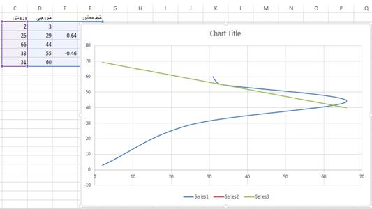 رسم خط مماس بر منحنی اکسل